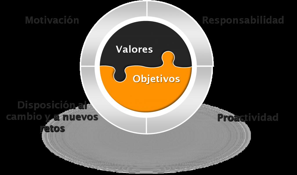 valores y sus objetivos: